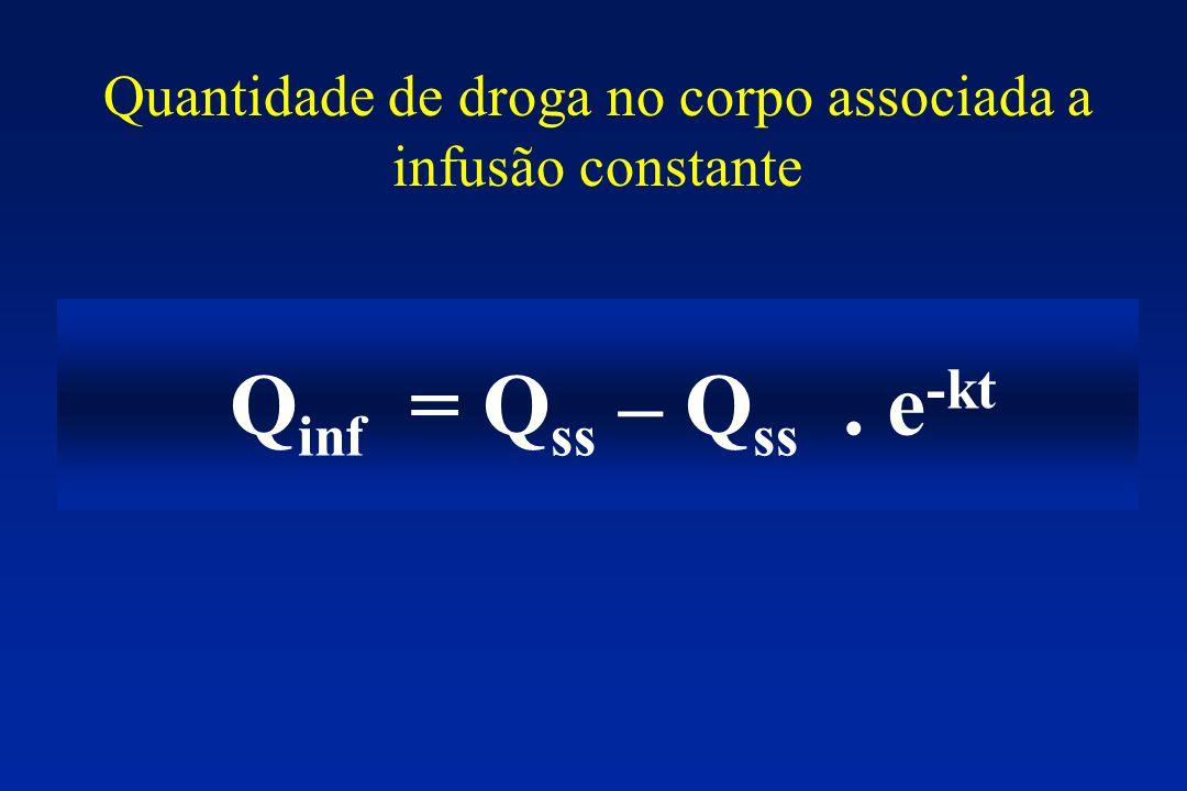 Q inf = Q ss – Q ss. e -kt Quantidade de droga no corpo associada a infusão constante