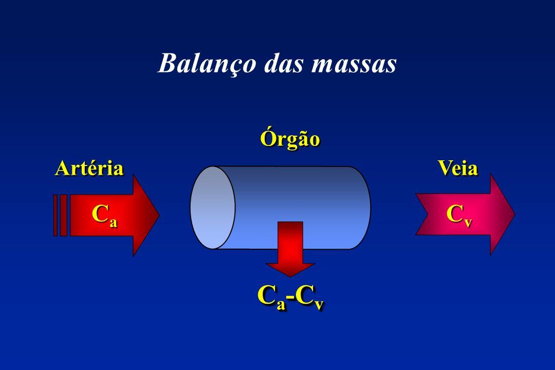 Balanço das massas CaCaCaCa CvCvCvCv C a -C v Órgão Veia Artéria