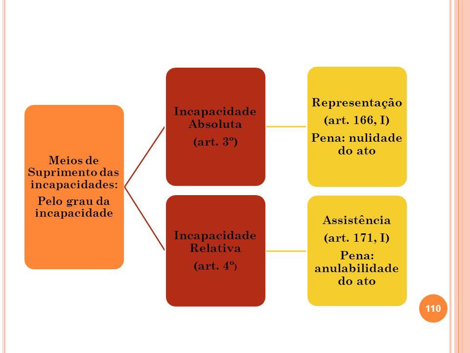Meios de Suprimento das incapacidades: Pelo grau da incapacidade Incapacidade Absoluta (art. 3º) Representação (art. 166, I) Pena: nulidade do ato Inc