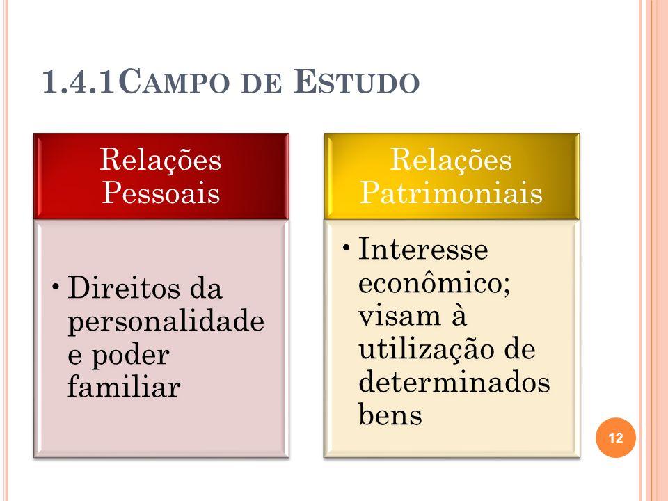 1.4.1C AMPO DE E STUDO Relações Pessoais Direitos da personalidade e poder familiar Relações Patrimoniais Interesse econômico; visam à utilização de d