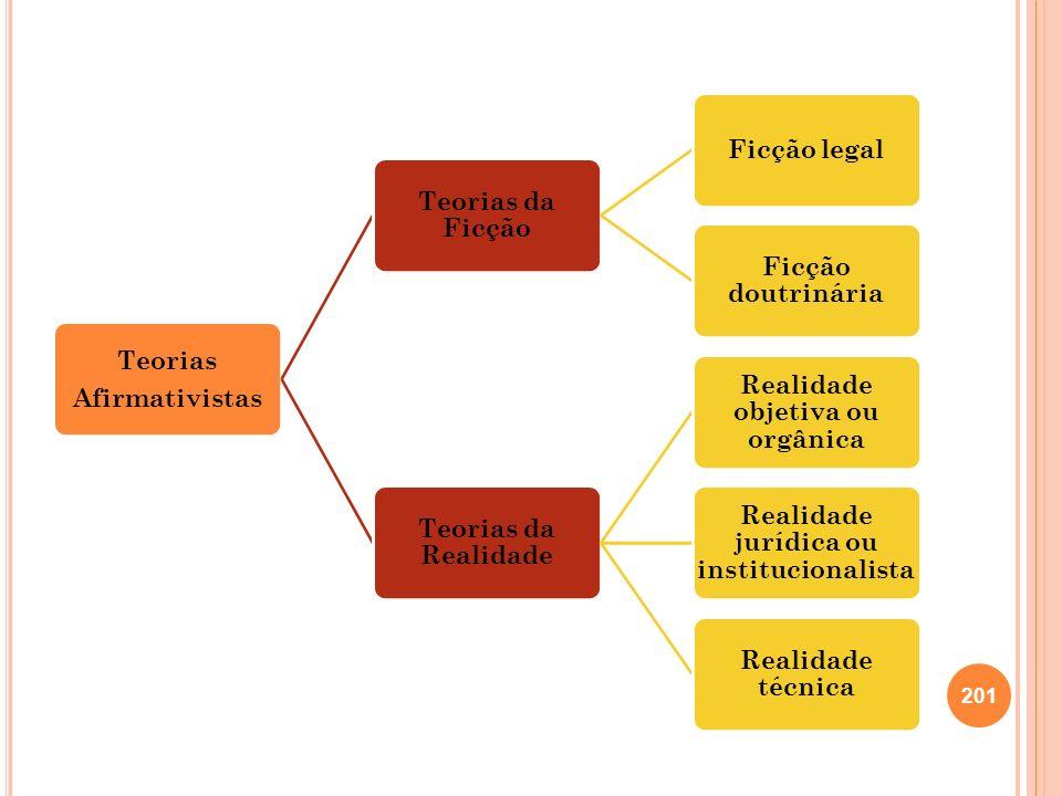 Teorias Afirmativistas Teorias da Ficção Ficção legal Ficção doutrinária Teorias da Realidade Realidade objetiva ou orgânica Realidade jurídica ou ins