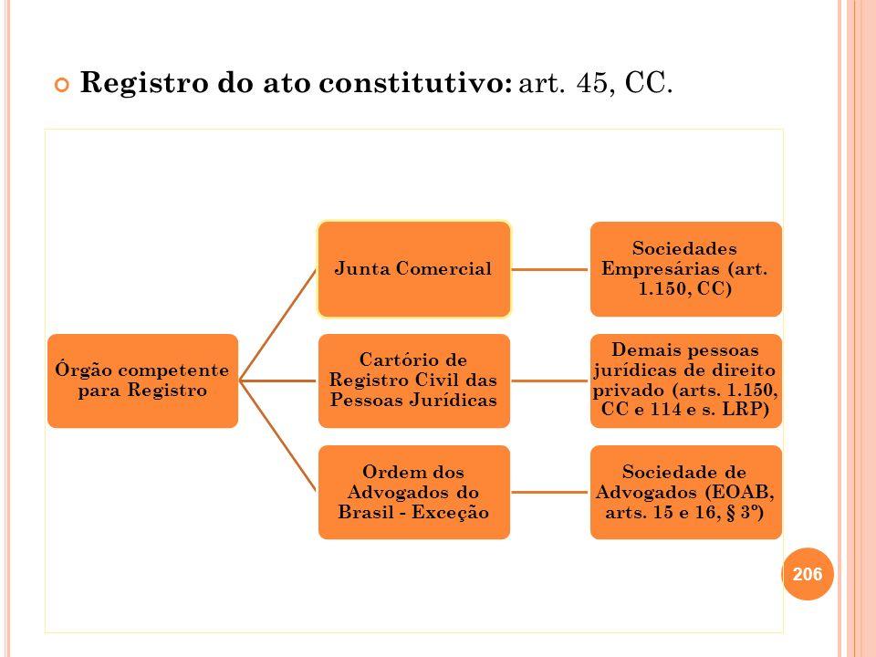 206 Registro do ato constitutivo: art. 45, CC. Órgão competente para Registro Junta Comercial Sociedades Empresárias (art. 1.150, CC) Cartório de Regi