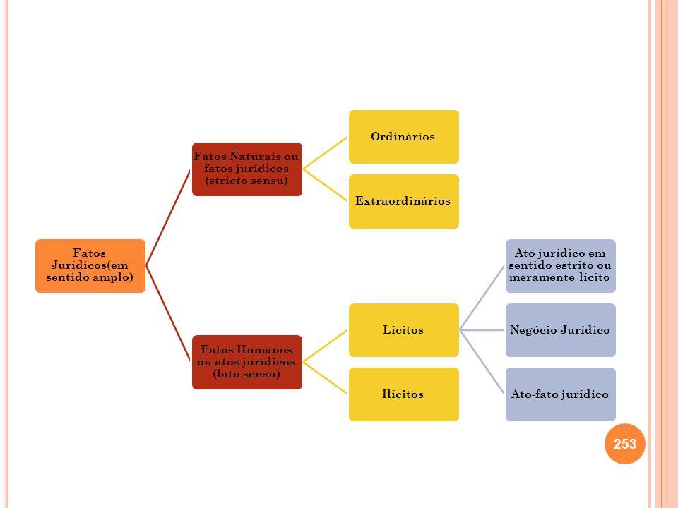 Fatos Jurídicos(em sentido amplo) Fatos Naturais ou fatos jurídicos (stricto sensu) OrdináriosExtraordinários Fatos Humanos ou atos jurídicos (lato se