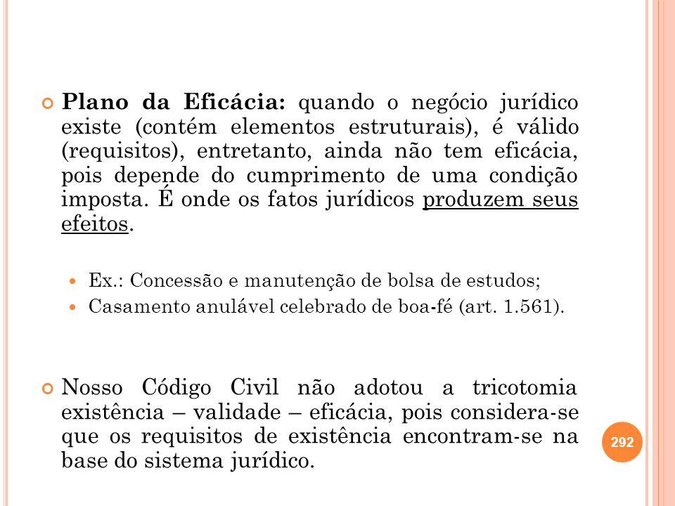 Plano da Eficácia: quando o negócio jurídico existe (contém elementos estruturais), é válido (requisitos), entretanto, ainda não tem eficácia, pois de