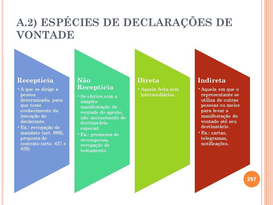 A.2) ESPÉCIES DE DECLARAÇÕES DE VONTADE 297 Receptícia A que se dirige a pessoa determinada, para que tome conhecimento da intenção do declarante. Ex.