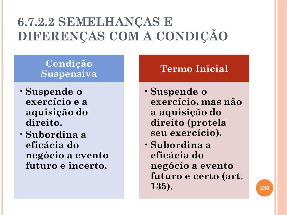 6.7.2.2 SEMELHANÇAS E DIFERENÇAS COM A CONDIÇÃO Condição Suspensiva Suspende o exercício e a aquisição do direito. Subordina a eficácia do negócio a e
