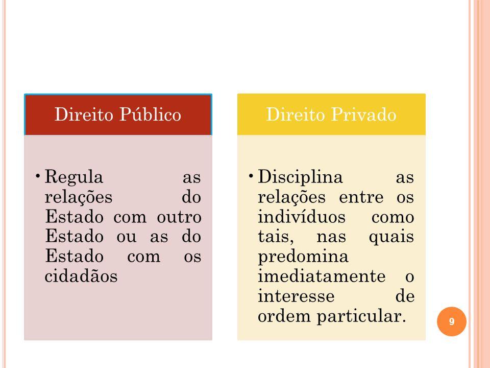 Direito Público Regula as relações do Estado com outro Estado ou as do Estado com os cidadãos Direito Privado Disciplina as relações entre os indivídu