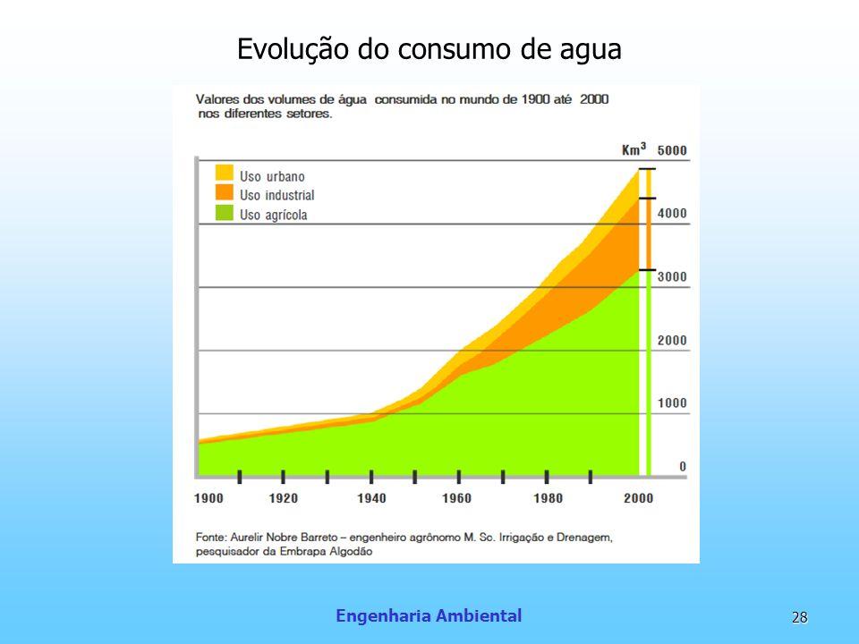 Engenharia Ambiental 28 Evolução do consumo de agua