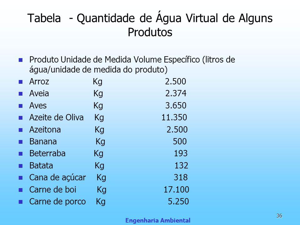 Tabela - Quantidade de Água Virtual de Alguns Produtos Produto Unidade de Medida Volume Específico (litros de água/unidade de medida do produto) Arroz