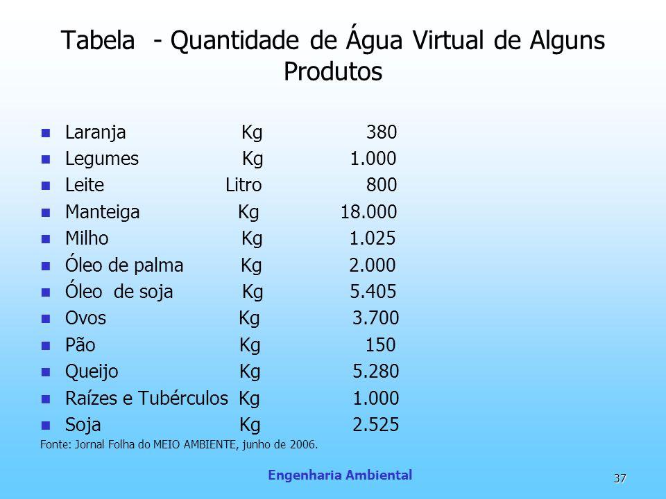 Tabela - Quantidade de Água Virtual de Alguns Produtos Laranja Kg 380 Legumes Kg 1.000 Leite Litro 800 Manteiga Kg 18.000 Milho Kg 1.025 Óleo de palma