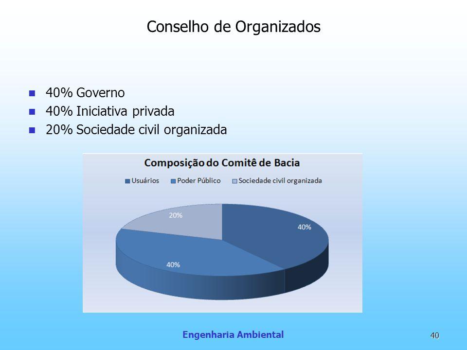 Engenharia Ambiental 40 Conselho de Organizados 40% Governo 40% Iniciativa privada 20% Sociedade civil organizada
