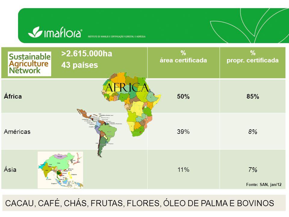 >2.615.000ha 43 países % área certificada % propr. certificada África50%85% Américas39%8% Ásia11%7% Fonte: SAN, jan/12 CACAU, CAFÉ, CHÁS, FRUTAS, FLOR