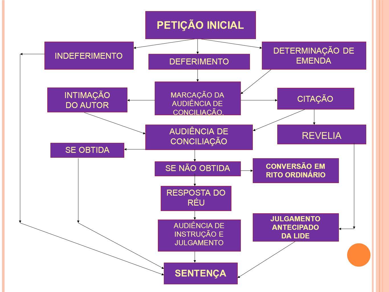 PETIÇÃO INICIAL INDEFERIMENTO DETERMINAÇÃO DE EMENDA MARCAÇÃO DA AUDIÊNCIA DE CONCILIAÇÃO, INTIMAÇÃO DO AUTOR DEFERIMENTO AUDIÊNCIA DE CONCILIAÇÃO CON