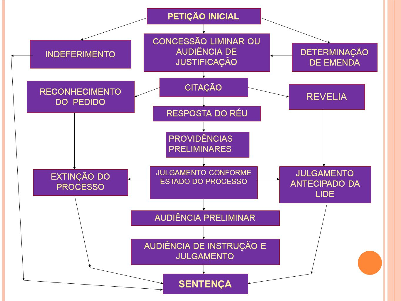 PETIÇÃO INICIAL INDEFERIMENTO DETERMINAÇÃO DE EMENDA CITAÇÃO RECONHECIMENTO DO PEDIDO CONCESSÃO LIMINAR OU AUDIÊNCIA DE JUSTIFICAÇÃO RESPOSTA DO RÉU S