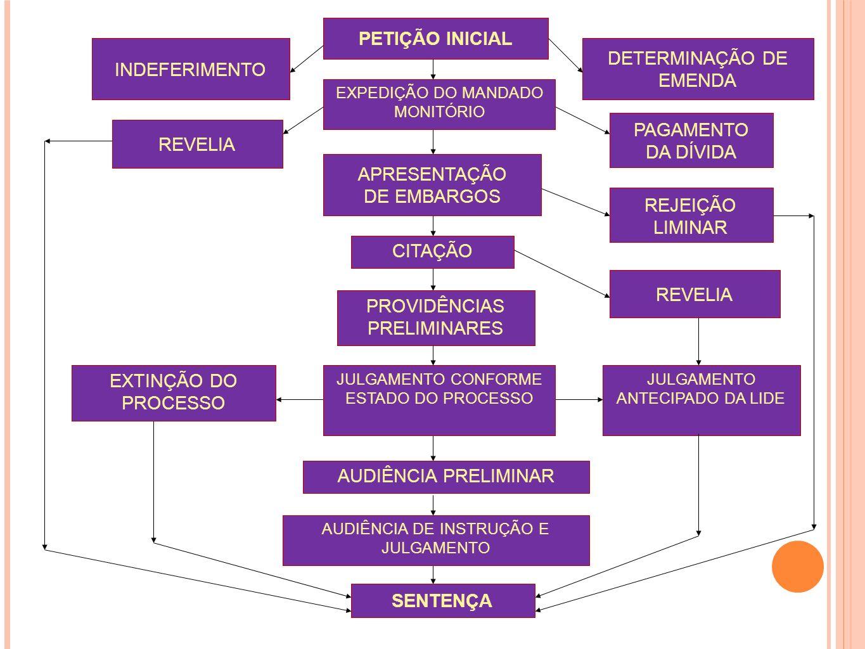 PETIÇÃO INICIAL INDEFERIMENTO DETERMINAÇÃO DE EMENDA APRESENTAÇÃO DE EMBARGOS REVELIA PROVIDÊNCIAS PRELIMINARES SENTENÇA PAGAMENTO DA DÍVIDA AUDIÊNCIA