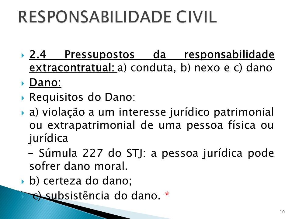 2.4 Pressupostos da responsabilidade extracontratual: a) conduta, b) nexo e c) dano Dano: Requisitos do Dano: a) violação a um interesse jurídico patr