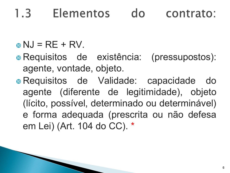 NJ = RE + RV. Requisitos de existência: (pressupostos): agente, vontade, objeto. Requisitos de Validade: capacidade do agente (diferente de legitimida
