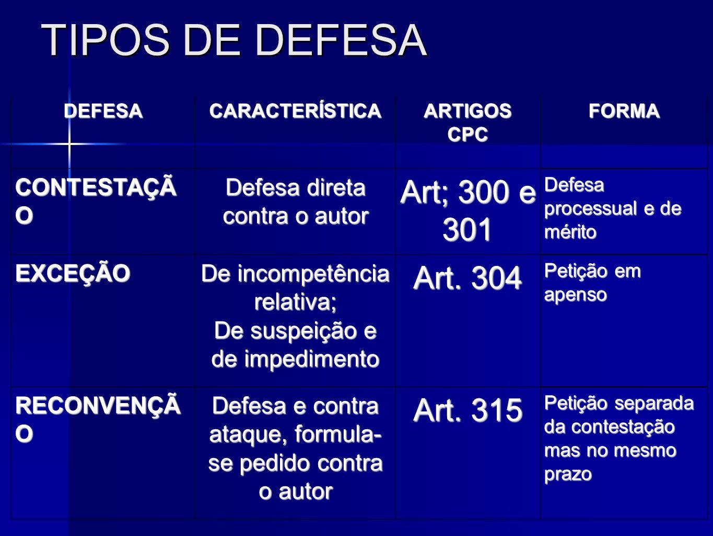 TIPOS DE DEFESA DEFESACARACTERÍSTICAARTIGOSCPCFORMA CONTESTAÇÃ O Defesa direta contra o autor Art; 300 e 301 Defesa processual e de mérito EXCEÇÃO De