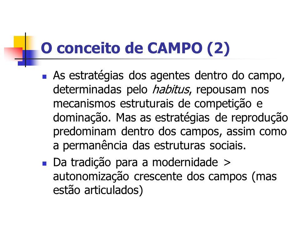 O conceito de CAMPO (2) As estratégias dos agentes dentro do campo, determinadas pelo habitus, repousam nos mecanismos estruturais de competição e dom