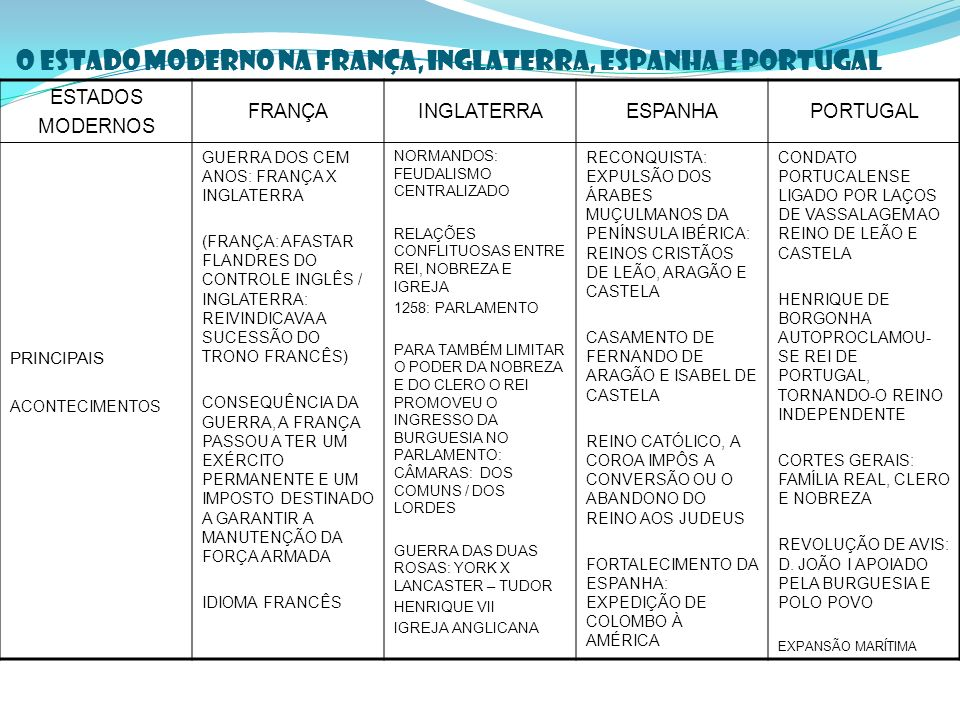 O ESTADO MODERNO NA FRANÇA, INGLATERRA, ESPANHA E PORTUGAL ESTADOS MODERNOS FRANÇAINGLATERRAESPANHAPORTUGAL PRINCIPAIS ACONTECIMENTOS GUERRA DOS CEM ANOS: FRANÇA X INGLATERRA (FRANÇA: AFASTAR FLANDRES DO CONTROLE INGLÊS / INGLATERRA: REIVINDICAVA A SUCESSÃO DO TRONO FRANCÊS) CONSEQUÊNCIA DA GUERRA, A FRANÇA PASSOU A TER UM EXÉRCITO PERMANENTE E UM IMPOSTO DESTINADO A GARANTIR A MANUTENÇÃO DA FORÇA ARMADA IDIOMA FRANCÊS NORMANDOS: FEUDALISMO CENTRALIZADO RELAÇÕES CONFLITUOSAS ENTRE REI, NOBREZA E IGREJA 1258: PARLAMENTO PARA TAMBÉM LIMITAR O PODER DA NOBREZA E DO CLERO O REI PROMOVEU O INGRESSO DA BURGUESIA NO PARLAMENTO: CÂMARAS: DOS COMUNS / DOS LORDES GUERRA DAS DUAS ROSAS: YORK X LANCASTER – TUDOR HENRIQUE VII IGREJA ANGLICANA RECONQUISTA: EXPULSÃO DOS ÁRABES MUÇULMANOS DA PENÍNSULA IBÉRICA: REINOS CRISTÃOS DE LEÃO, ARAGÃO E CASTELA CASAMENTO DE FERNANDO DE ARAGÃO E ISABEL DE CASTELA REINO CATÓLICO, A COROA IMPÔS A CONVERSÃO OU O ABANDONO DO REINO AOS JUDEUS FORTALECIMENTO DA ESPANHA: EXPEDIÇÃO DE COLOMBO À AMÉRICA CONDATO PORTUCALENSE LIGADO POR LAÇOS DE VASSALAGEM AO REINO DE LEÃO E CASTELA HENRIQUE DE BORGONHA AUTOPROCLAMOU- SE REI DE PORTUGAL, TORNANDO-O REINO INDEPENDENTE CORTES GERAIS: FAMÍLIA REAL, CLERO E NOBREZA REVOLUÇÃO DE AVIS: D.