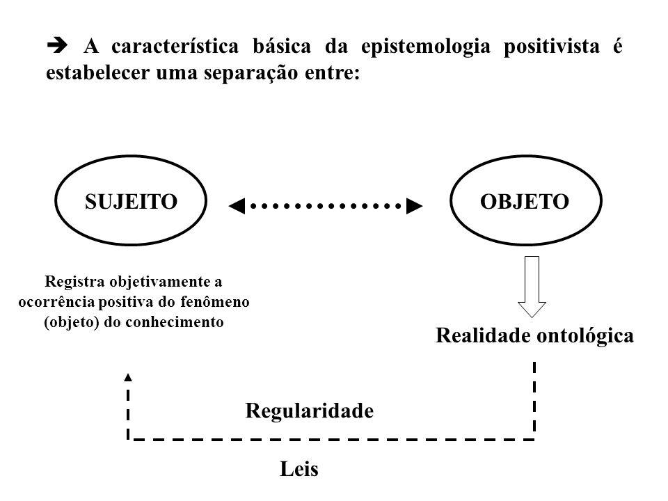 A característica básica da epistemologia positivista é estabelecer uma separação entre: SUJEITOOBJETO Realidade ontológica Regularidade Leis Registra