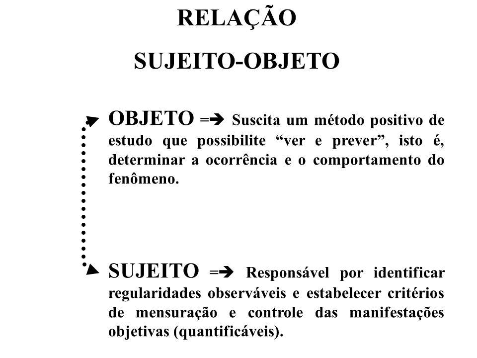 OBJETO = Suscita um método positivo de estudo que possibilite ver e prever, isto é, determinar a ocorrência e o comportamento do fenômeno. SUJEITO = R