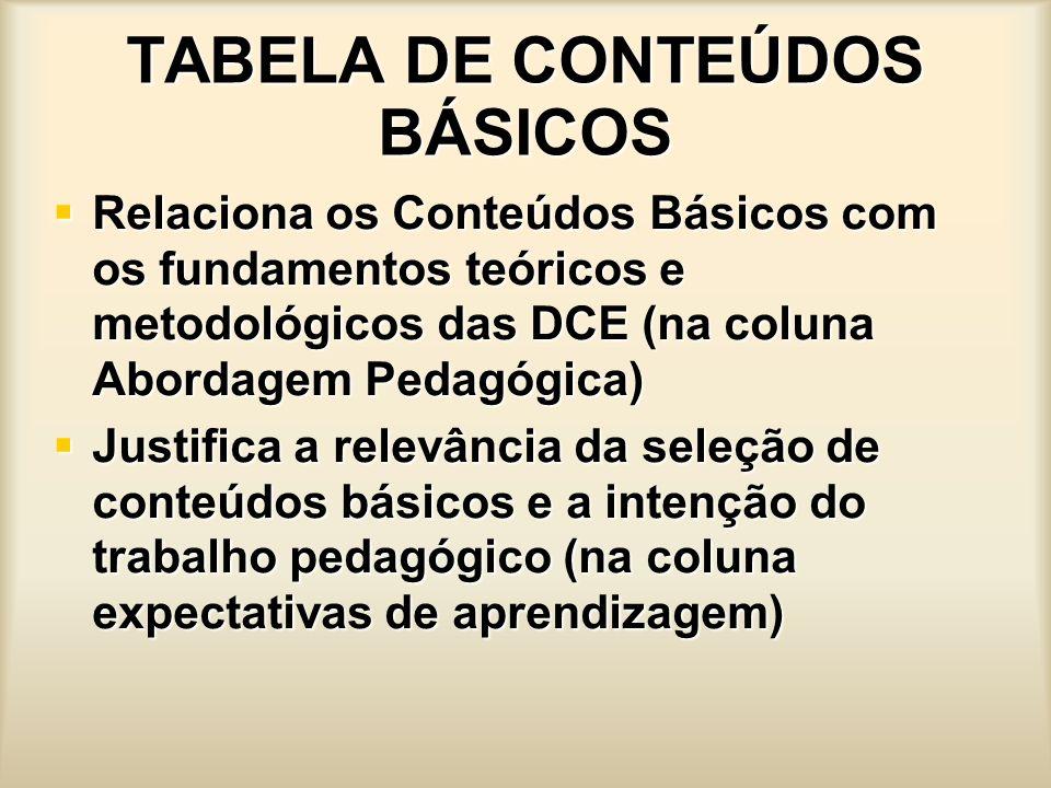 TABELA DE CONTEÚDOS BÁSICOS Relaciona os Conteúdos Básicos com os fundamentos teóricos e metodológicos das DCE (na coluna Abordagem Pedagógica) Relaci