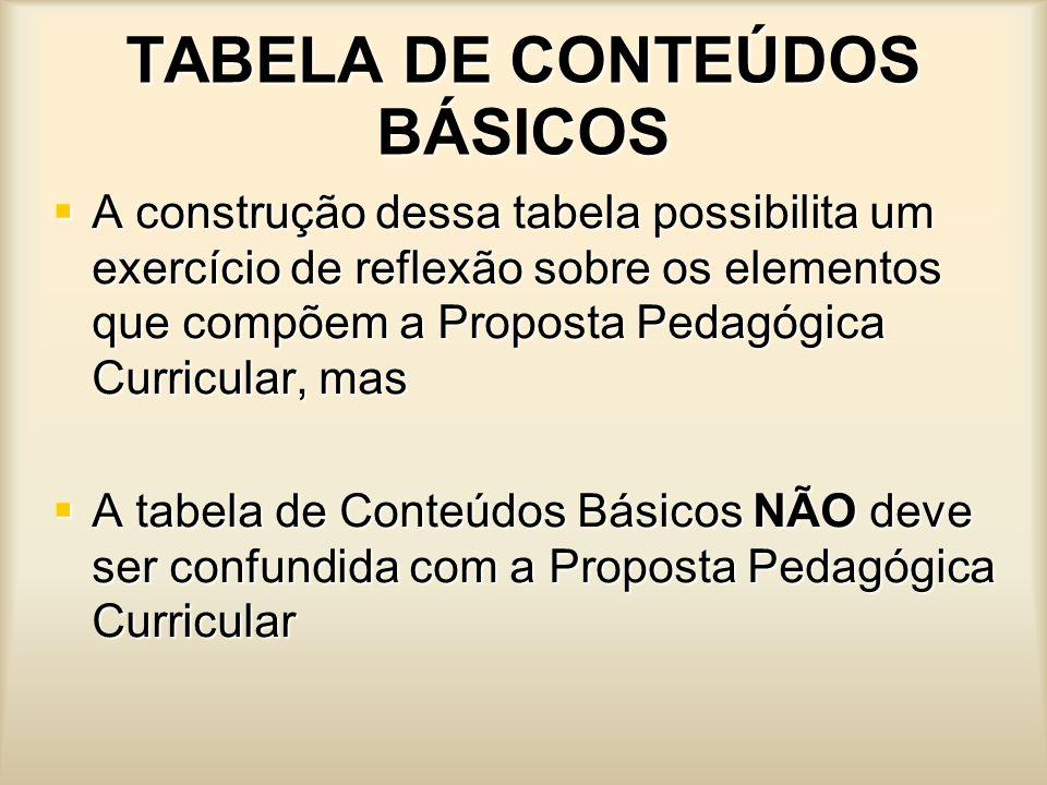 TABELA DE CONTEÚDOS BÁSICOS A construção dessa tabela possibilita um exercício de reflexão sobre os elementos que compõem a Proposta Pedagógica Curric