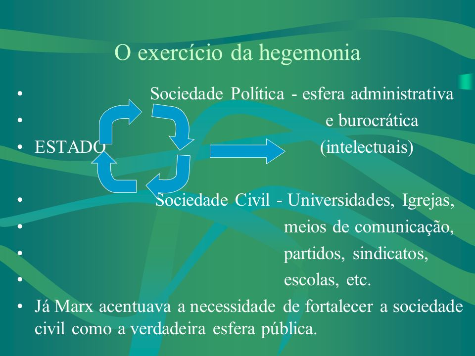 O exercício da hegemonia Sociedade Política - esfera administrativa e burocrática ESTADO (intelectuais) Sociedade Civil - Universidades, Igrejas, meios de comunicação, partidos, sindicatos, escolas, etc.