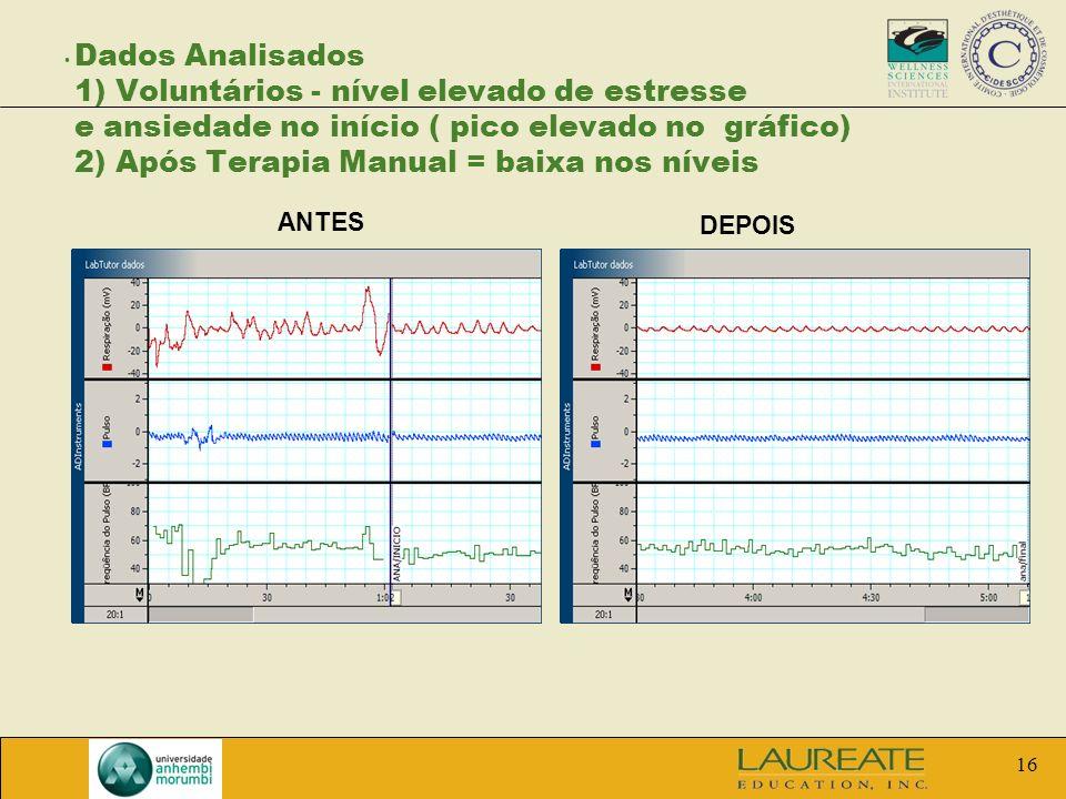 16 Dados Analisados 1) Voluntários - nível elevado de estresse e ansiedade no início ( pico elevado no gráfico) 2) Após Terapia Manual = baixa nos nív