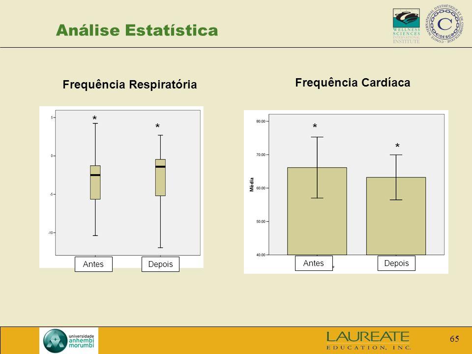 65 Análise Estatística Frequência Respiratória Frequência Cardíaca AntesDepois AntesDepois * ** *