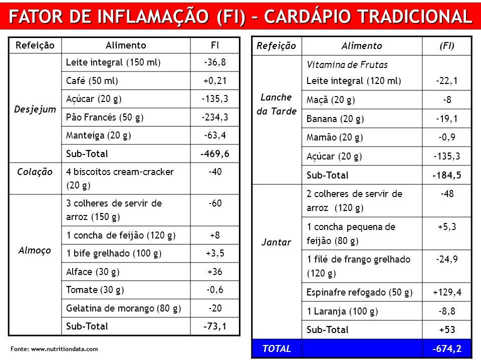 FATOR DE INFLAMAÇÃO (FI) – CARDÁPIO TRADICIONAL RefeiçãoAlimentoFI Desjejum Leite integral (150 ml)-36,8 Café (50 ml)+0,21 Açúcar (20 g)-135,3 Pão Francês (50 g)-234,3 Manteiga (20 g)-63,4 Sub-Total-469,6 Colação 4 biscoitos cream-cracker (20 g) -40 Almoço 3 colheres de servir de arroz (150 g) -60 1 concha de feijão (120 g)+8 1 bife grelhado (100 g)+3,5 Alface (30 g)+36 Tomate (30 g)-0,6 Gelatina de morango (80 g)-20 Sub-Total-73,1 RefeiçãoAlimento(FI) Lanche da Tarde Vitamina de Frutas Leite integral (120 ml)-22,1 Maçã (20 g)-8 Banana (20 g)-19,1 Mamão (20 g)-0,9 Açúcar (20 g)-135,3 Sub-Total-184,5 Jantar 2 colheres de servir de arroz (120 g) -48 1 concha pequena de feijão (80 g) +5,3 1 filé de frango grelhado (120 g) -24,9 Espinafre refogado (50 g)+129,4 1 Laranja (100 g)-8,8 Sub-Total+53 TOTAL-674,2 Fonte: www.nutritiondata.com