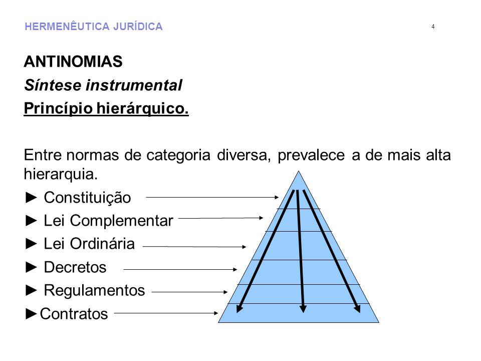 HERMENÊUTICA JURÍDICA ANTINOMIAS Síntese instrumental Princípio hierárquico. Entre normas de categoria diversa, prevalece a de mais alta hierarquia. C