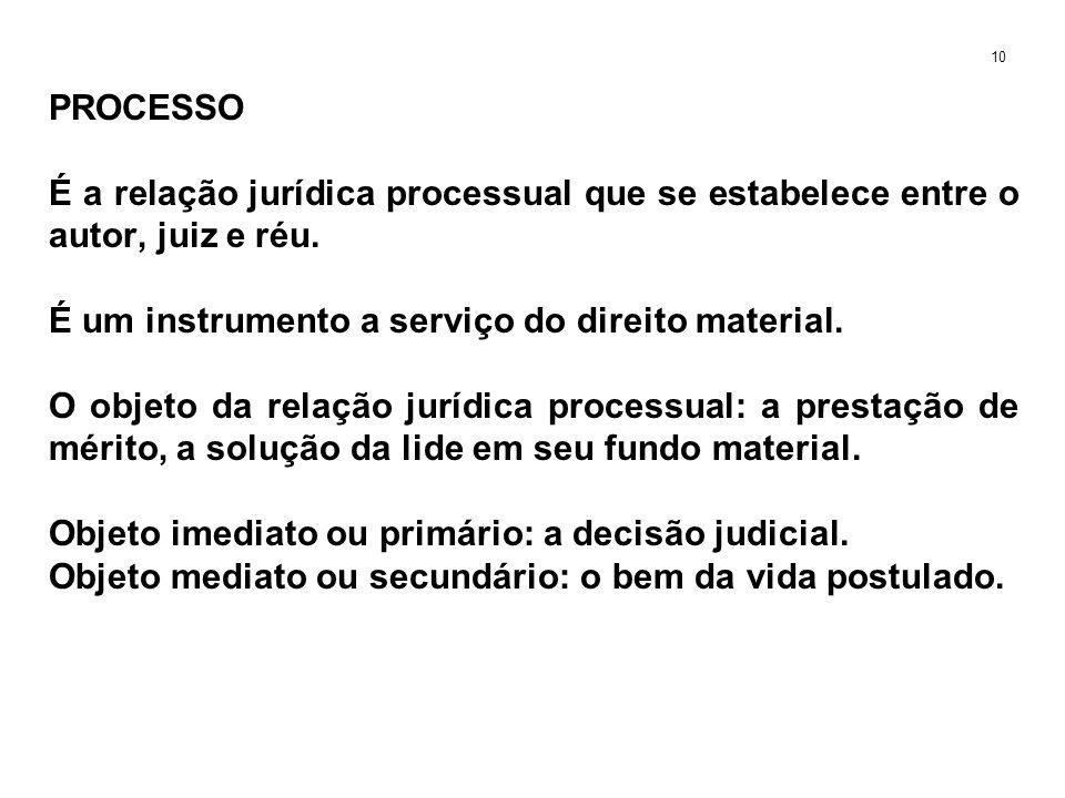PROCESSO É a relação jurídica processual que se estabelece entre o autor, juiz e réu. É um instrumento a serviço do direito material. O objeto da rela