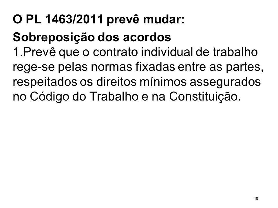 O PL 1463/2011 prevê mudar: Sobreposição dos acordos 1.Prevê que o contrato individual de trabalho rege-se pelas normas fixadas entre as partes, respe