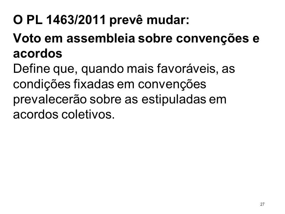 O PL 1463/2011 prevê mudar: Voto em assembleia sobre convenções e acordos Define que, quando mais favoráveis, as condições fixadas em convenções preva