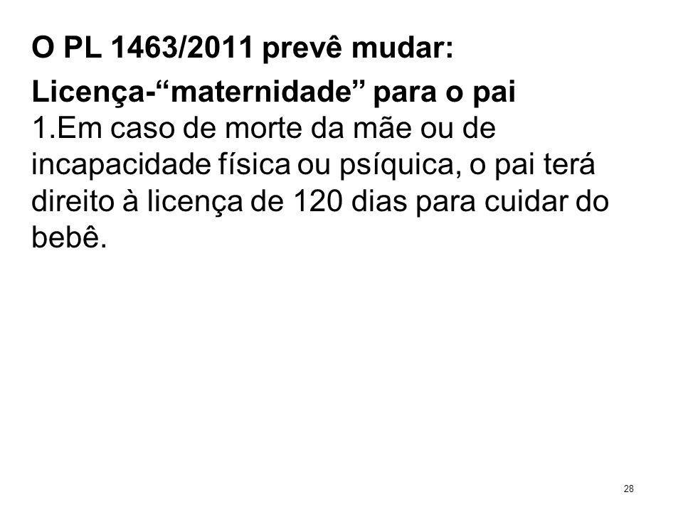 O PL 1463/2011 prevê mudar: Licença-maternidade para o pai 1.Em caso de morte da mãe ou de incapacidade física ou psíquica, o pai terá direito à licen