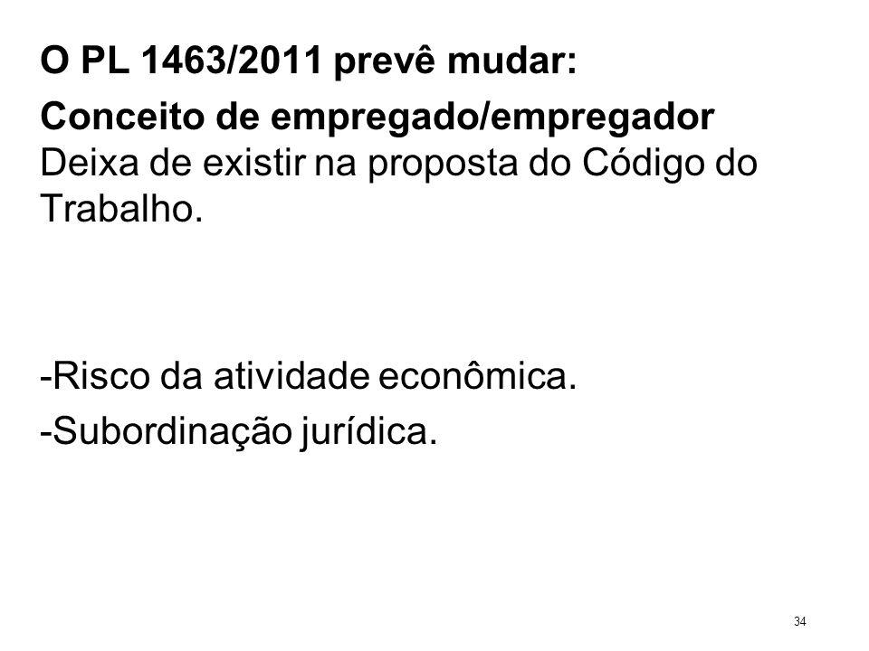 O PL 1463/2011 prevê mudar: Conceito de empregado/empregador Deixa de existir na proposta do Código do Trabalho. -Risco da atividade econômica. -Subor