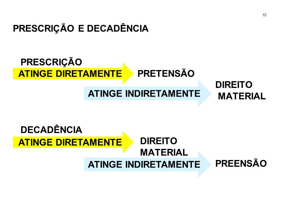 PRESCRIÇÃO E DECADÊNCIA PRESCRIÇÃO PRETENSÃO DIREITO MATERIAL DECADÊNCIA DIREITO MATERIAL PREENSÃO 10 ATINGE DIRETAMENTE ATINGE INDIRETAMENTE ATINGE D