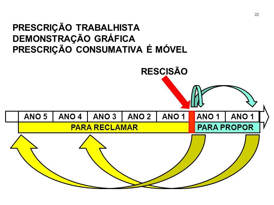 PRESCRIÇÃO TRABALHISTA DEMONSTRAÇÃO GRÁFICA PRESCRIÇÃO CONSUMATIVA É MÓVEL RESCISÃO 22 ANO 5ANO 4ANO 3ANO 2ANO 1 PARA PROPORPARA RECLAMAR