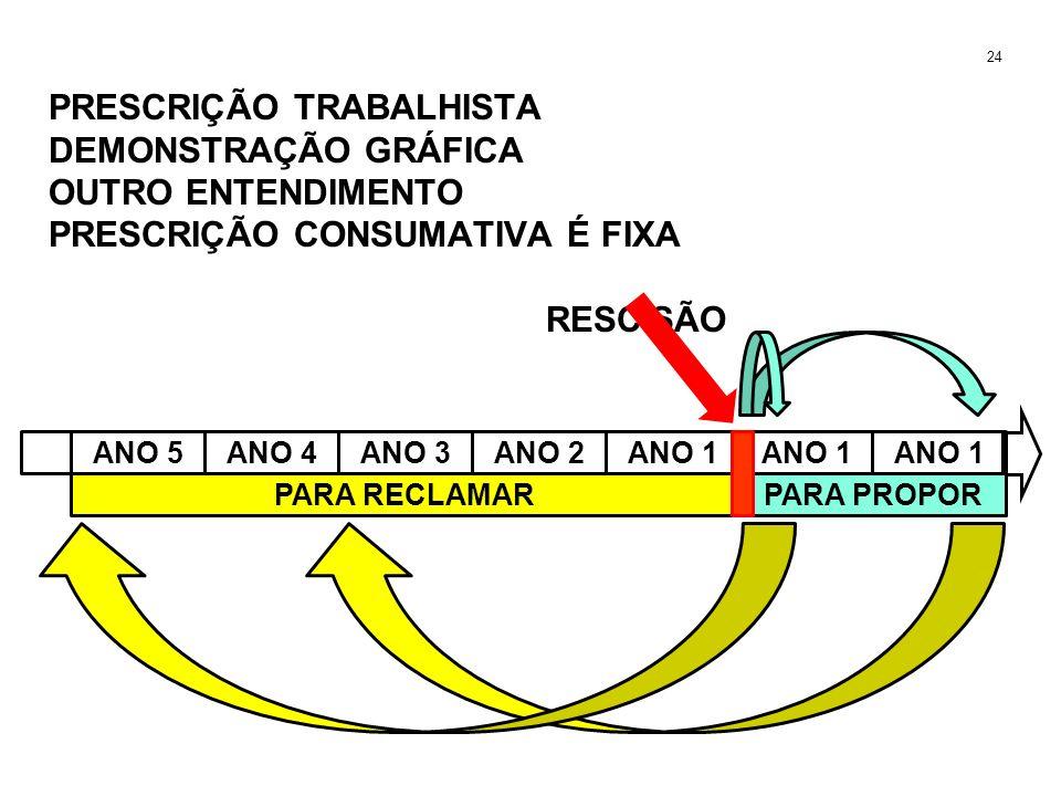 PRESCRIÇÃO TRABALHISTA DEMONSTRAÇÃO GRÁFICA OUTRO ENTENDIMENTO PRESCRIÇÃO CONSUMATIVA É FIXA RESCISÃO 24 ANO 5ANO 4ANO 3ANO 2ANO 1 PARA PROPORPARA REC
