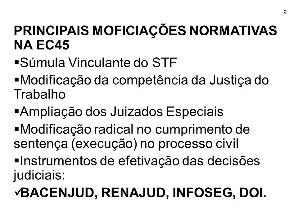 9 PRINCIPAIS MOFICIAÇÕES NORMATIVAS NA EC45 Súmula Vinculante do STF Modificação da competência da Justiça do Trabalho Ampliação dos Juizados Especiai