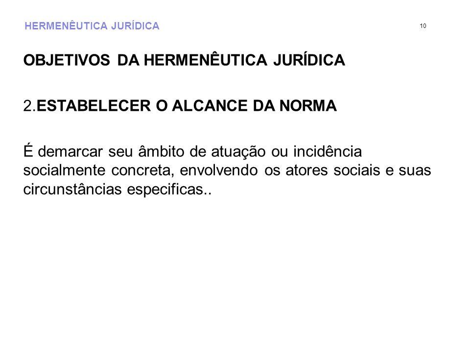 HERMENÊUTICA JURÍDICA OBJETIVOS DA HERMENÊUTICA JURÍDICA 2.ESTABELECER O ALCANCE DA NORMA É demarcar seu âmbito de atuação ou incidência socialmente c