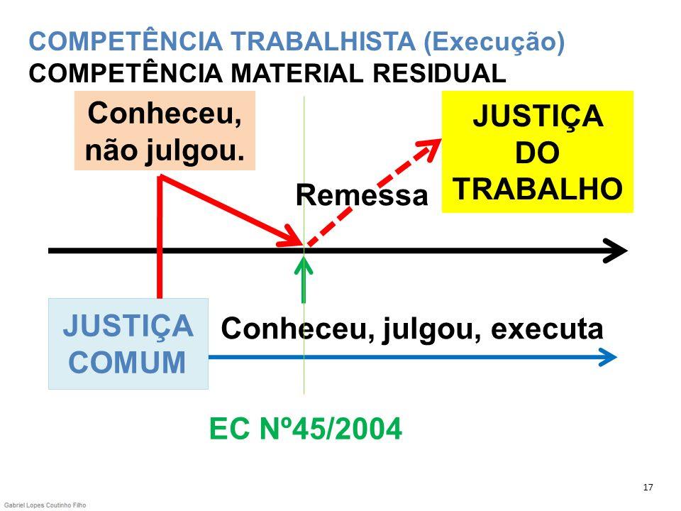 COMPETÊNCIA TRABALHISTA (Execução) COMPETÊNCIA MATERIAL RESIDUAL 17 JUSTIÇA DO TRABALHO EC Nº45/2004 JUSTIÇA COMUM Conheceu, julgou, executa Conheceu,