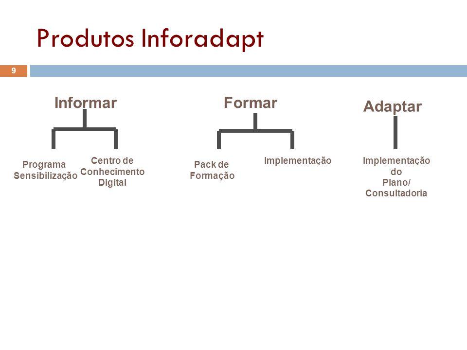 InformarFormar Adaptar Programa Sensibilização Centro de Conhecimento Digital Pack de Formação Implementação do Plano/ Consultadoria Produtos Inforada