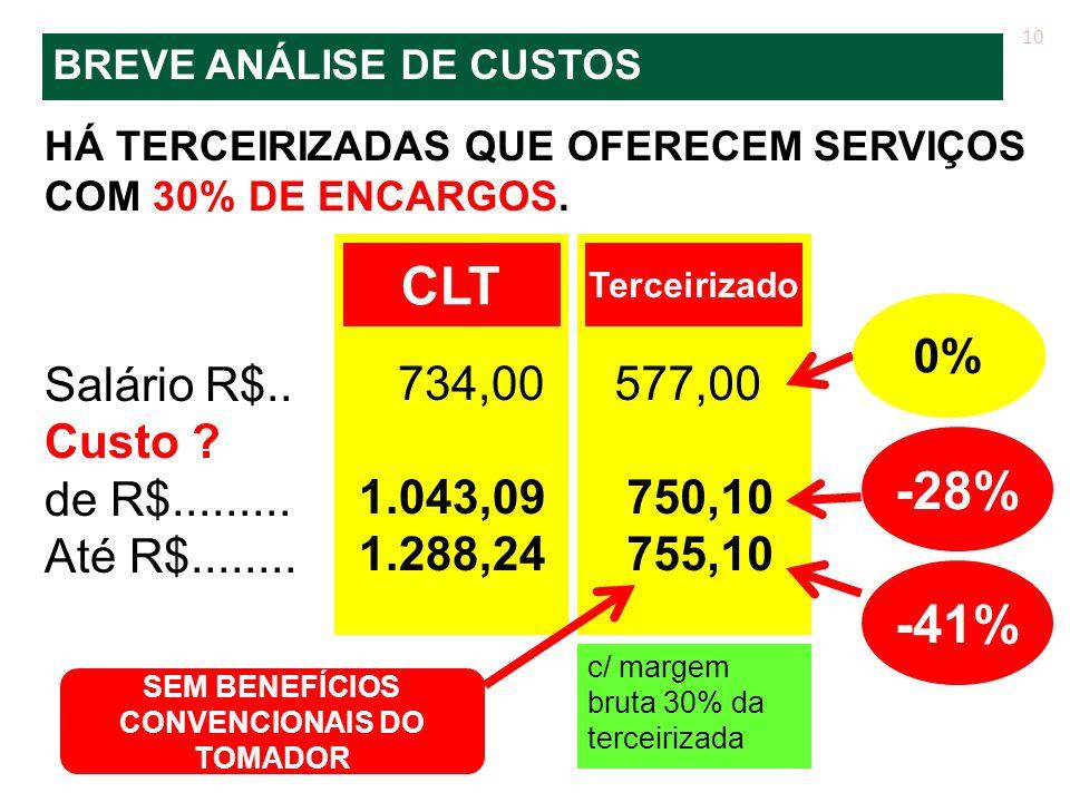 HÁ TERCEIRIZADAS QUE OFERECEM SERVIÇOS COM 30% DE ENCARGOS. Salário R$.. Custo ? de R$......... Até R$........ 10 734,00 1.043,09 1.288,24 CLT 577,00
