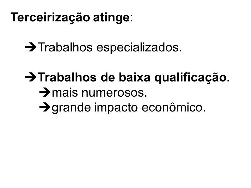 Terceirização atinge: Trabalhos especializados. Trabalhos de baixa qualificação. mais numerosos. grande impacto econômico.