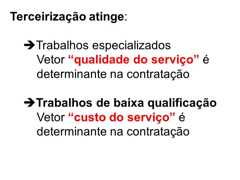 Terceirização atinge: Trabalhos especializados Vetor qualidade do serviço é determinante na contratação Trabalhos de baixa qualificação Vetor custo do