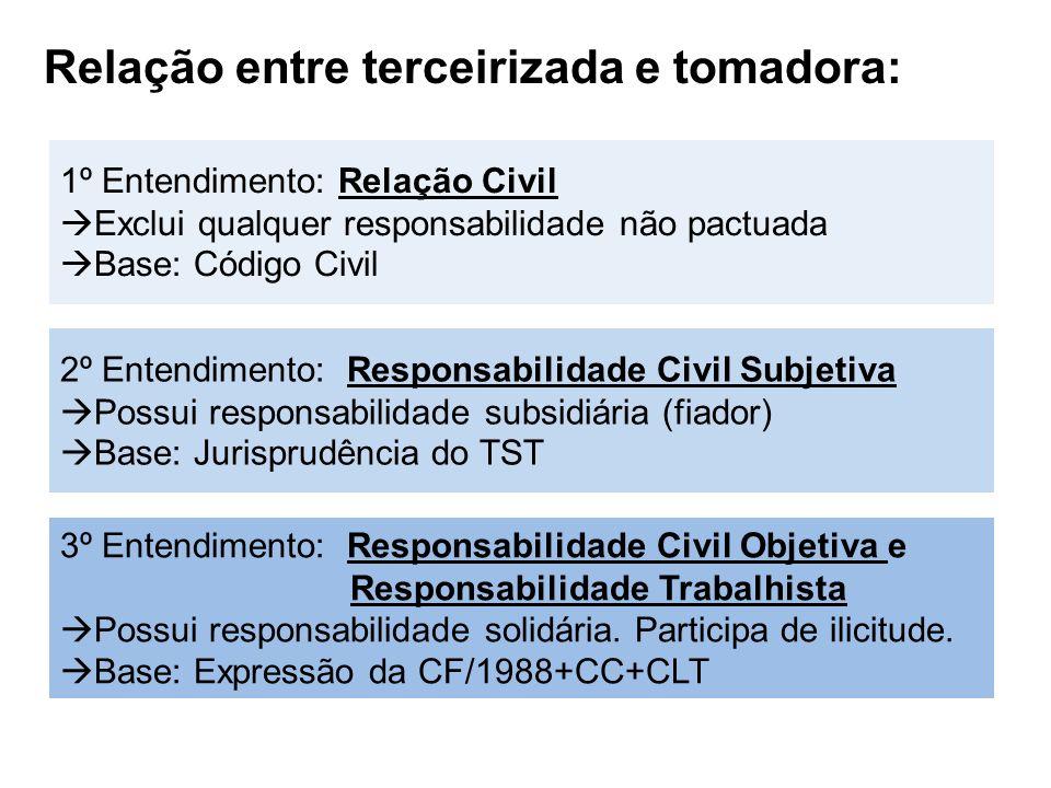 Relação entre terceirizada e tomadora: 1º Entendimento: Relação Civil Exclui qualquer responsabilidade não pactuada Base: Código Civil 2º Entendimento