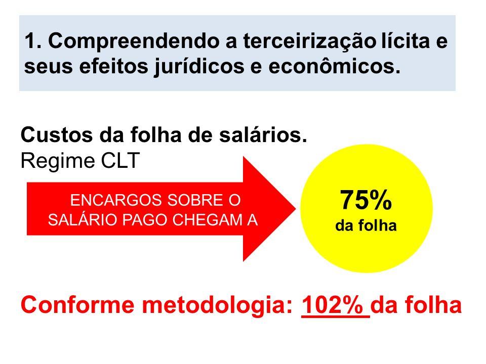 Custos da folha de salários. Regime CLT Conforme metodologia: 102% da folha ENCARGOS SOBRE O SALÁRIO PAGO CHEGAM A 75% da folha 1. Compreendendo a ter